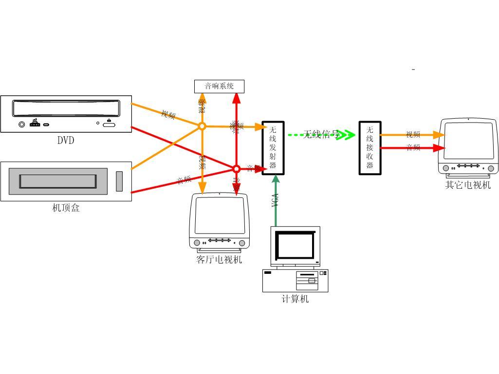 无线音视频发射接收器