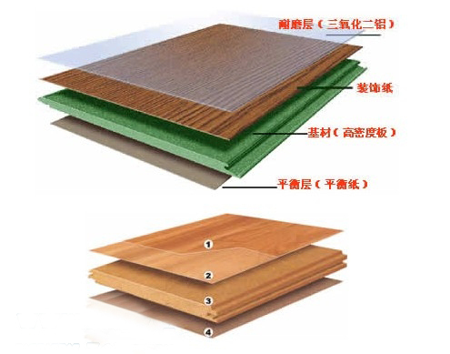 一:结构分析 市场上强化复合木地板一般都是由四层