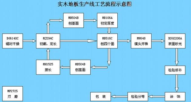 实木地板生产流程图